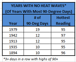 Years With No Heat Waves