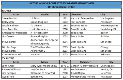 Movie Role as TV Weatherman