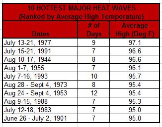 Hottest heat waves in NYC