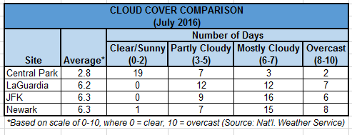 Cloud Cover in July 2016