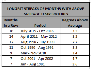 Monthly Streaks of Above Average Temperatures