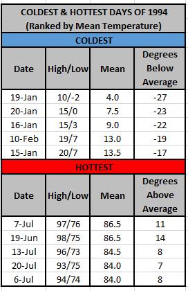 1994 temperature extremes