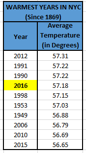 Warmest years in new york