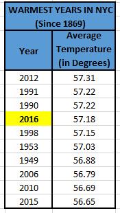 Warmest years in new york