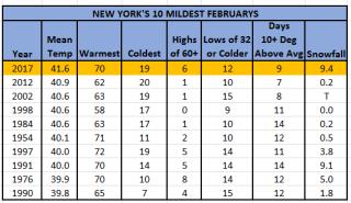 10 Mildest Februarys