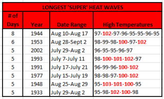 Super Heat Waves