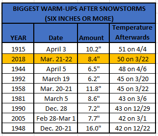 Chart - Warm-up after Snowstorms