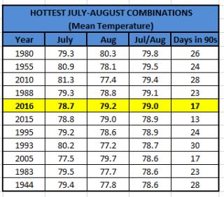 Hottest JulyAug Combos