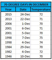 70 in December