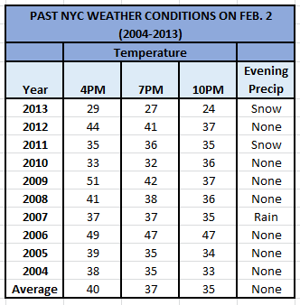 Feb 2 Weather (2004-2013)