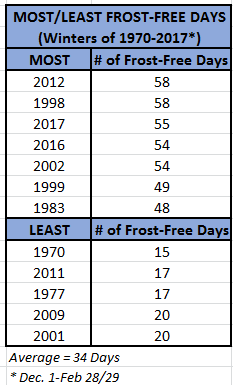 Frost free days