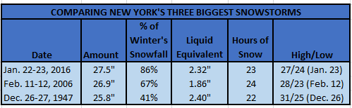 NYCs Three Biggest Snowstorms