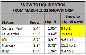 Chart - snow to liquid ratio