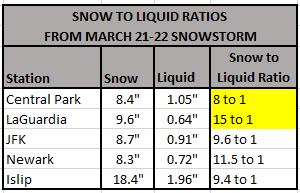 Chart - snow to liquid ratio