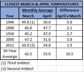 April.March.CloseTemperature