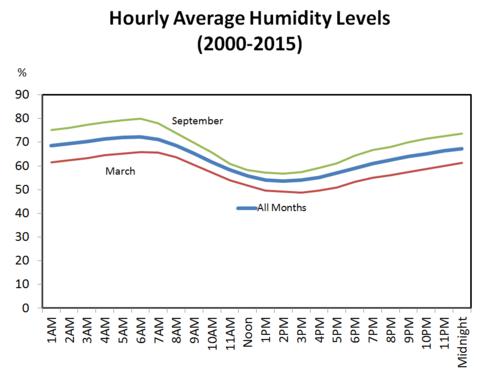 HumidityMonthly
