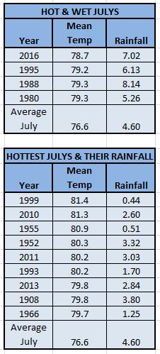Hot Wet July