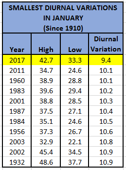 Diurnal Variation in January
