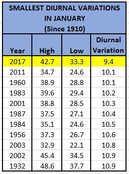 Diurnal Variation in January
