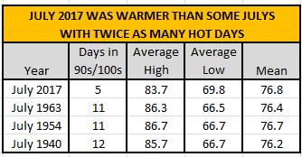 July 2017 temperatures