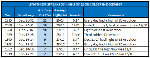 December Cold Streaks