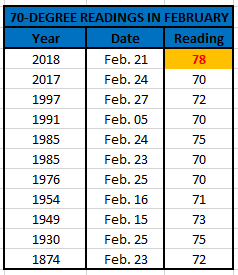 Chart - 70s in February