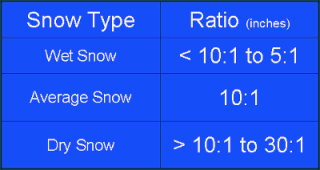 Snow to water ratio