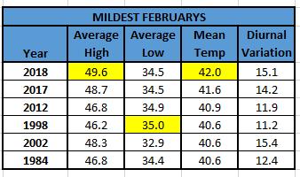Chart - mildest februarys