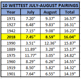 Chart - 10 wettest july-aug