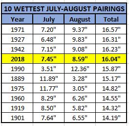 Chart - 10 wettest july-aug