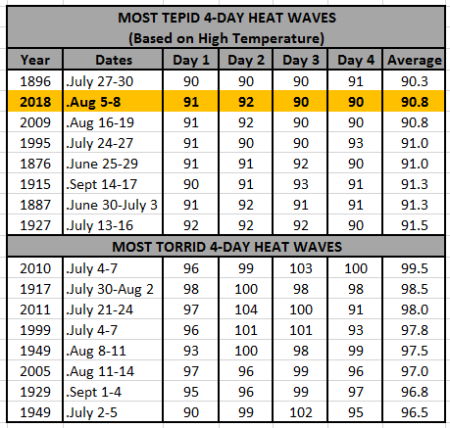 Chart - 4-Day Heat Waves-Coolest + Hottest