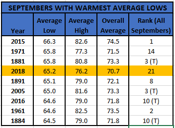 Chart - september warmest lows